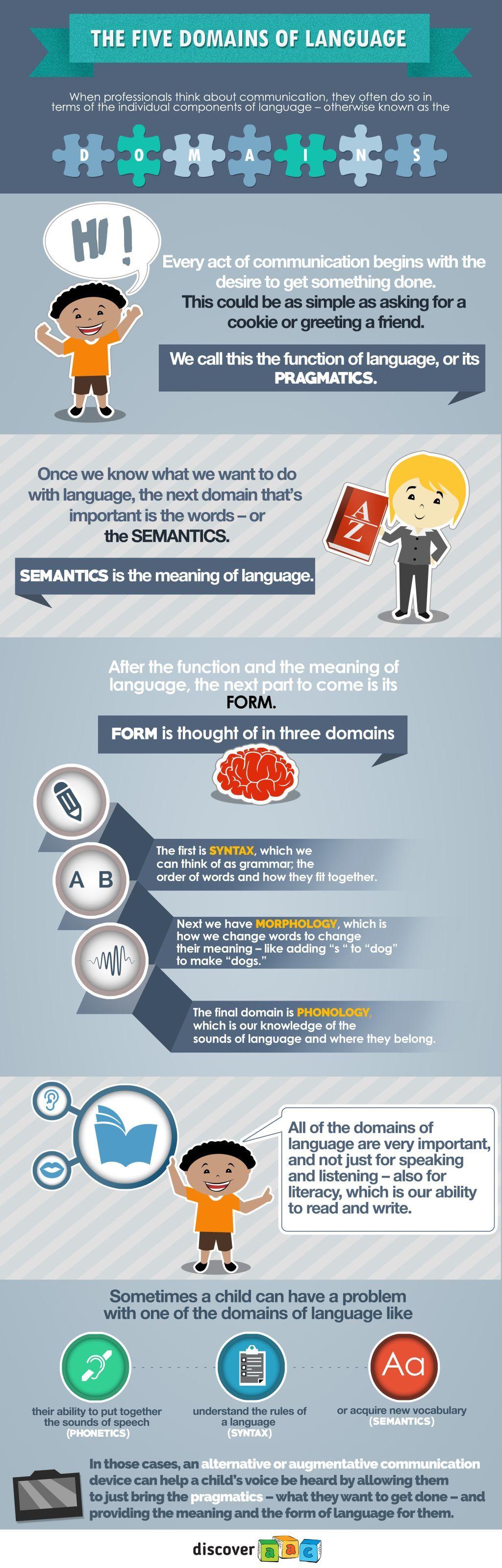 5 domains of language explained