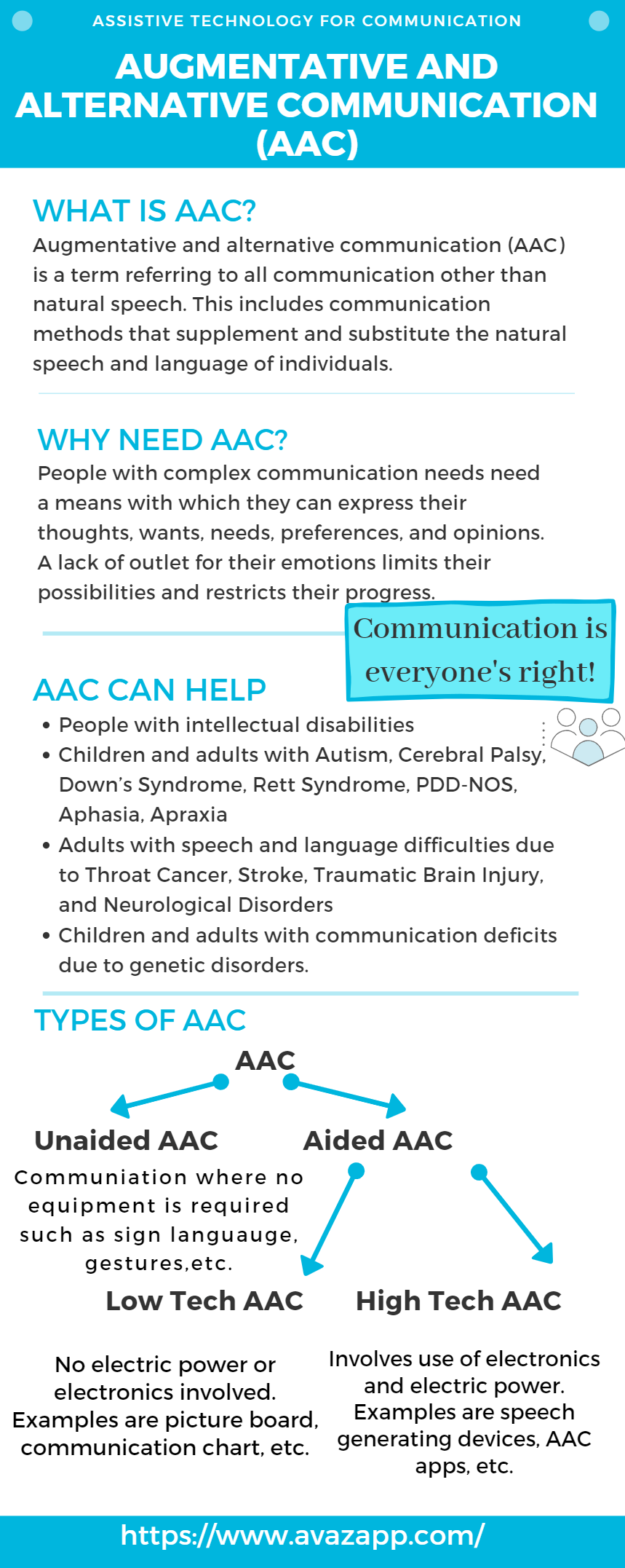 AAC Info graphic