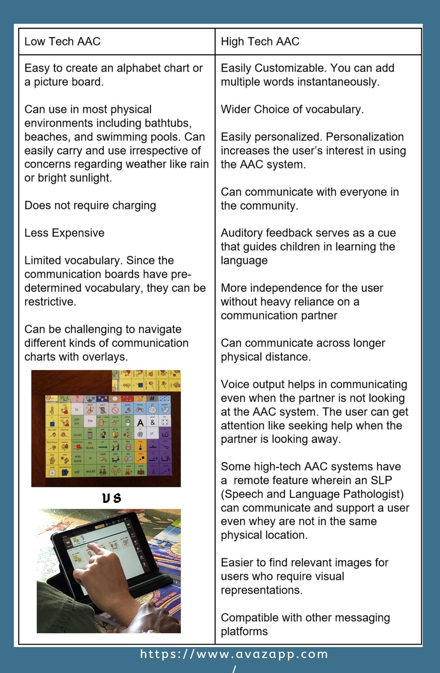 comparison of High tech Low-tech AAC