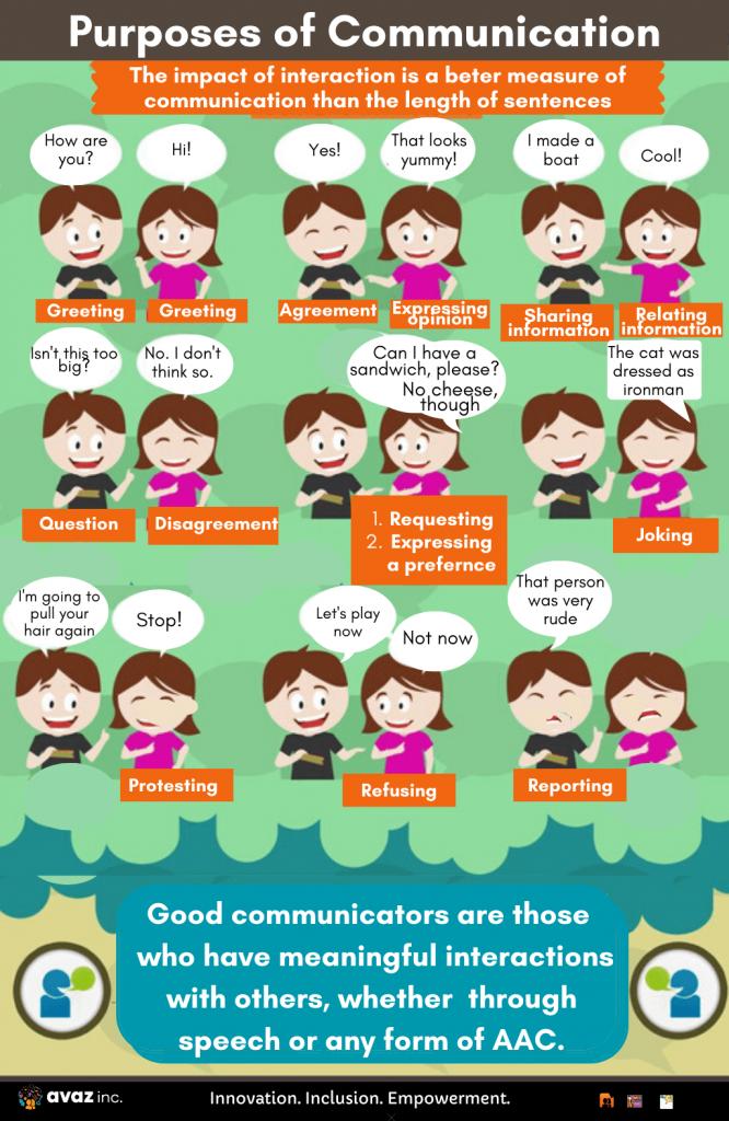 Communicative Purposes