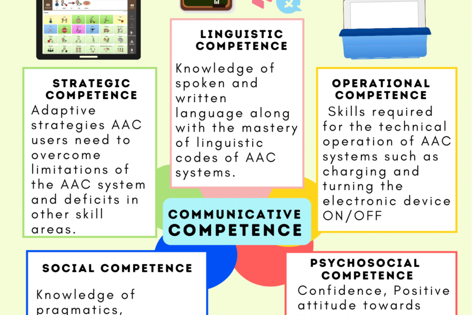 Communicative Competence for AAC users