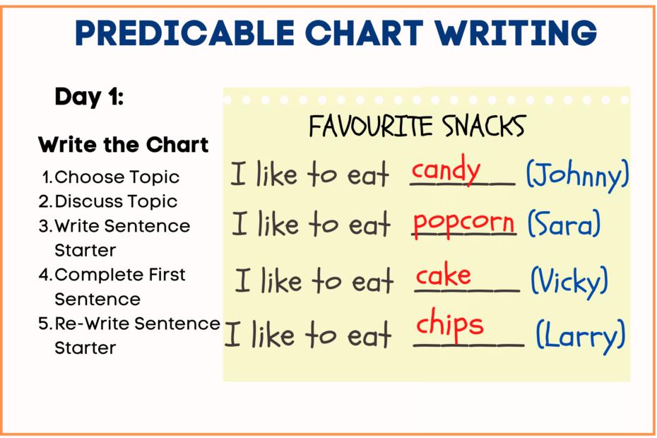Predictable Chart Writing