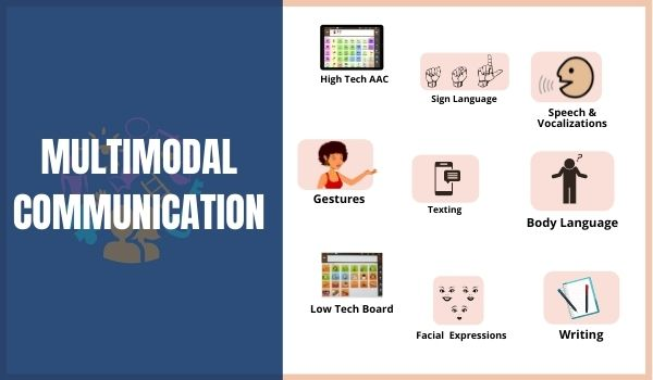 Multimodal communication in AAC